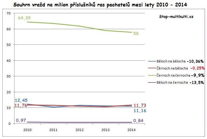 vrazdy-podle-rasy-usa-2010-2014