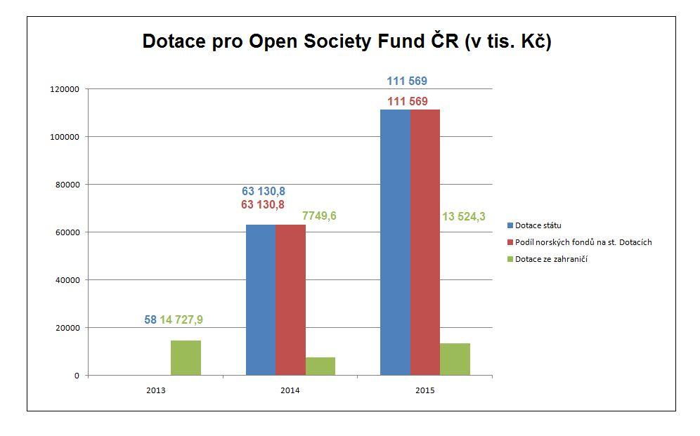 dotace-pro-opf