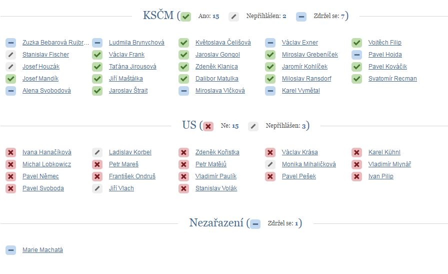 Hlasování o nahubkovém zákoně v roce 2001 - KSČM a UN